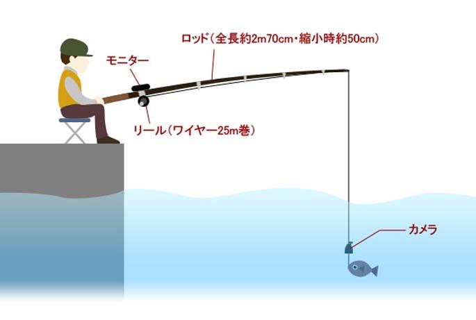 釣り カメラ